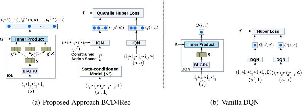 Figure 4 for Batch-Constrained Distributional Reinforcement Learning for Session-based Recommendation