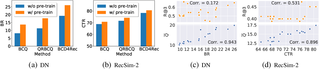 Figure 2 for Batch-Constrained Distributional Reinforcement Learning for Session-based Recommendation