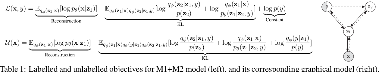 Figure 1 for Combining Deep Generative Models and Multi-lingual Pretraining for Semi-supervised Document Classification