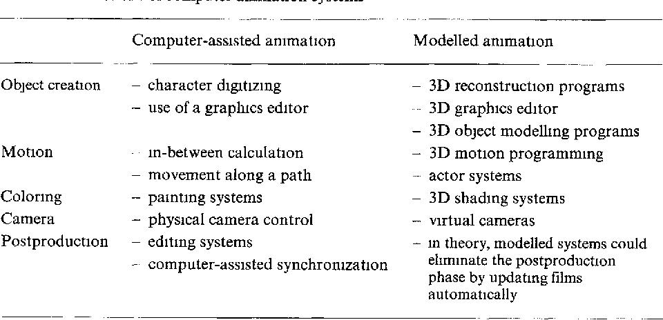 Figure 5 25 from Computer Animation - Semantic Scholar