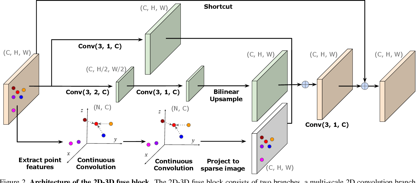 Figure 3 for Learning Joint 2D-3D Representations for Depth Completion