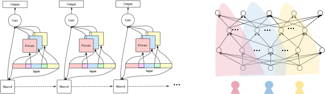 Figure 1 for Learning to Customize Language Model for Generation-based dialog systems