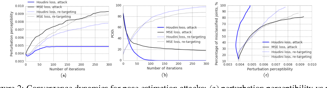Figure 3 for Houdini: Fooling Deep Structured Prediction Models