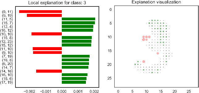 Figure 2 for NormLime: A New Feature Importance Metric for Explaining Deep Neural Networks