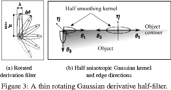 Figure 3 from Oriented half Gaussian kernels and anisotropic