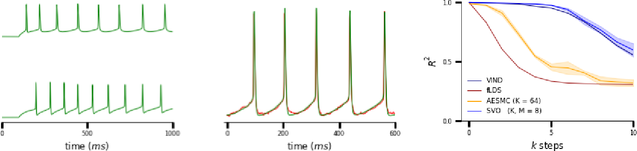 Figure 4 for Particle Smoothing Variational Objectives