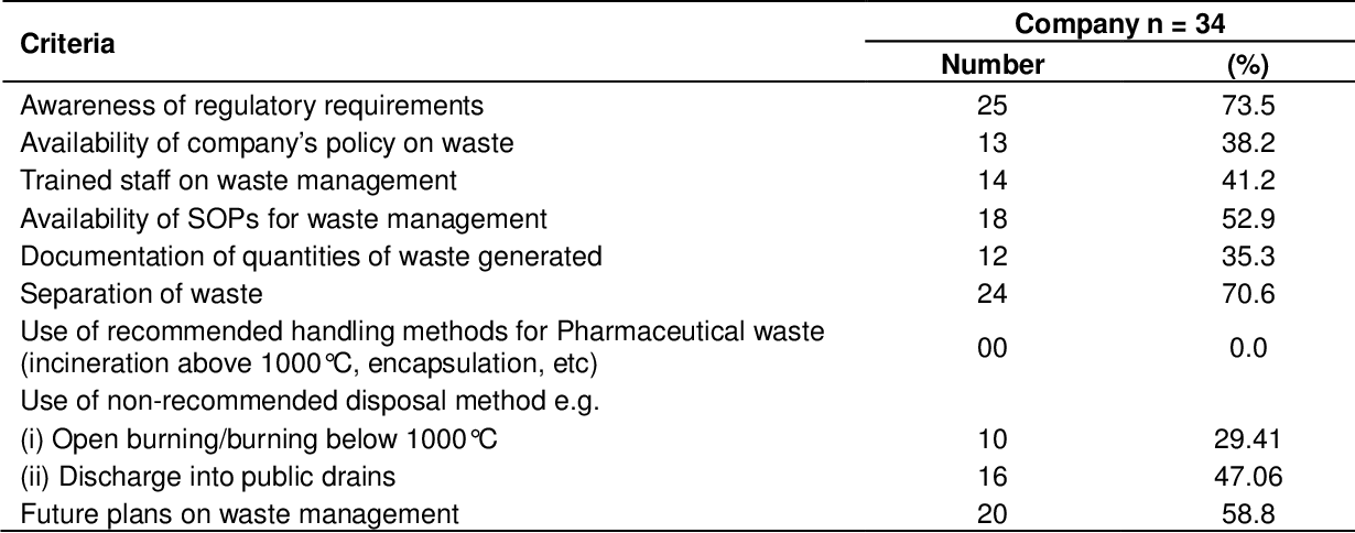 PDF] An assessment of pharmaceutical waste management in