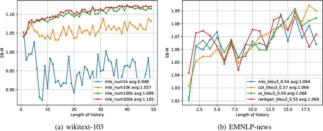 Figure 2 for Quantifying Exposure Bias for Neural Language Generation