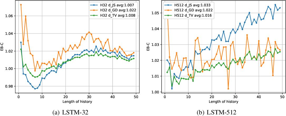 Figure 3 for Quantifying Exposure Bias for Neural Language Generation