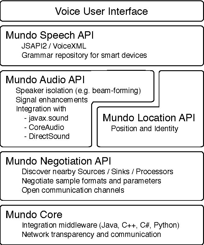PDF] An API for Voice User Interfaces in Pervasive