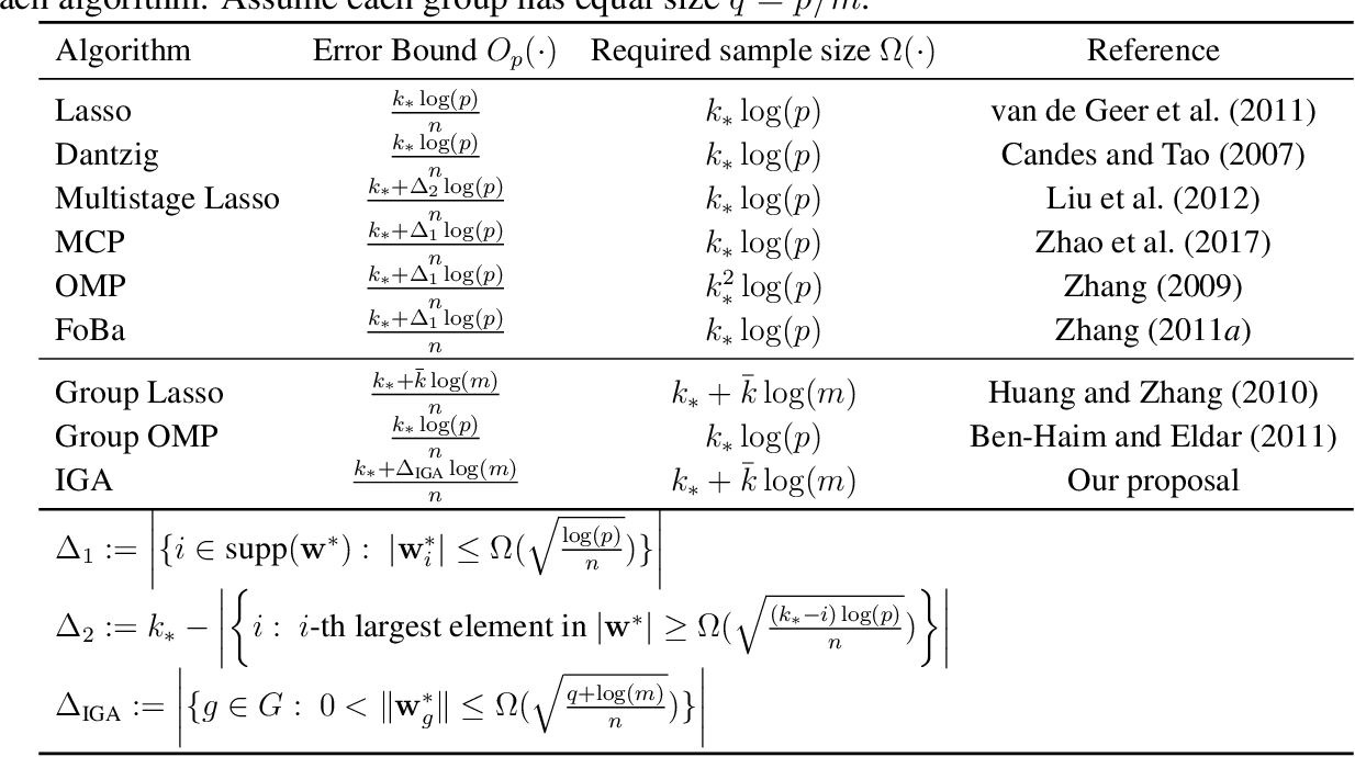 Figure 1 for An Interactive Greedy Approach to Group Sparsity in High Dimensions