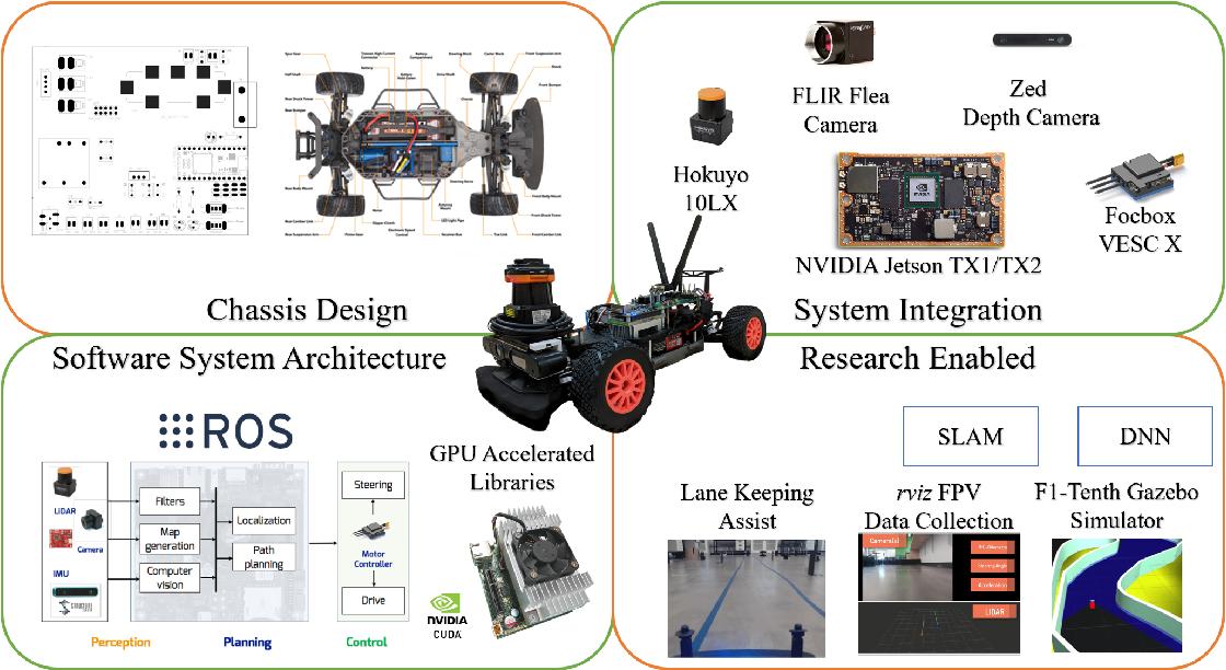 Figure 2 for F1/10: An Open-Source Autonomous Cyber-Physical Platform