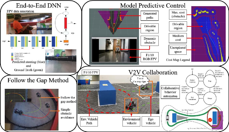 Figure 3 for F1/10: An Open-Source Autonomous Cyber-Physical Platform