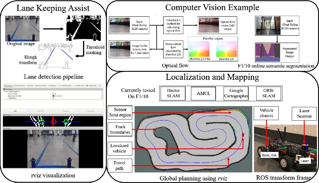 Figure 4 for F1/10: An Open-Source Autonomous Cyber-Physical Platform