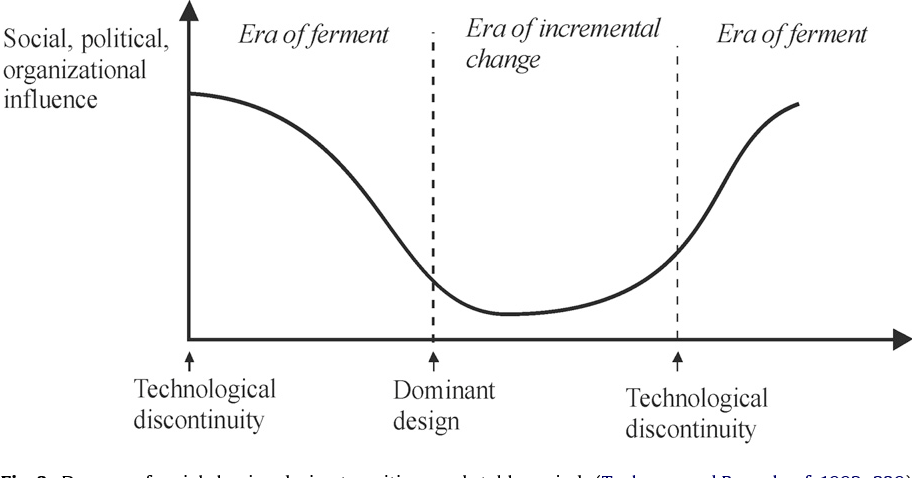 technological discontinuity