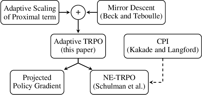 Figure 1 for Adaptive Trust Region Policy Optimization: Global Convergence and Faster Rates for Regularized MDPs