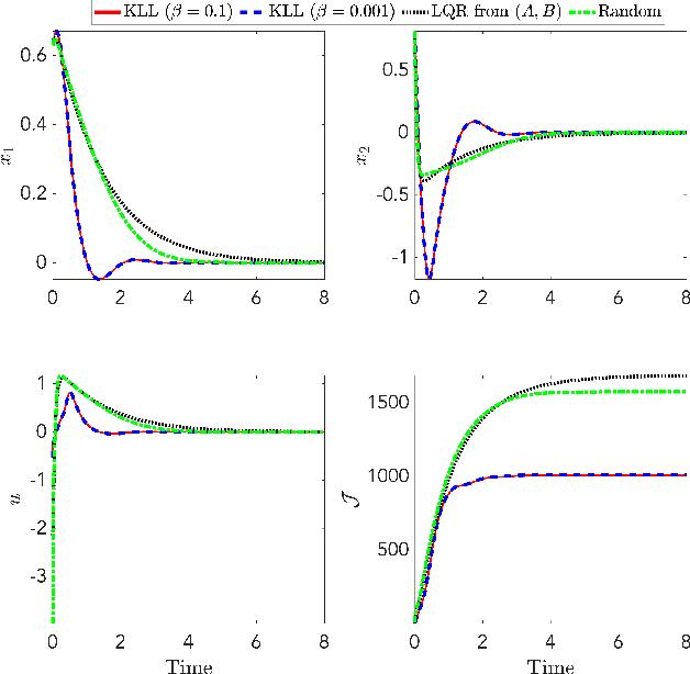 Figure 1 for Safe Approximate Dynamic Programming Via Kernelized Lipschitz Estimation