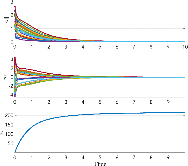 Figure 2 for Safe Approximate Dynamic Programming Via Kernelized Lipschitz Estimation