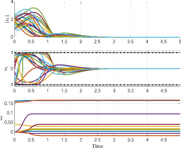 Figure 3 for Safe Approximate Dynamic Programming Via Kernelized Lipschitz Estimation