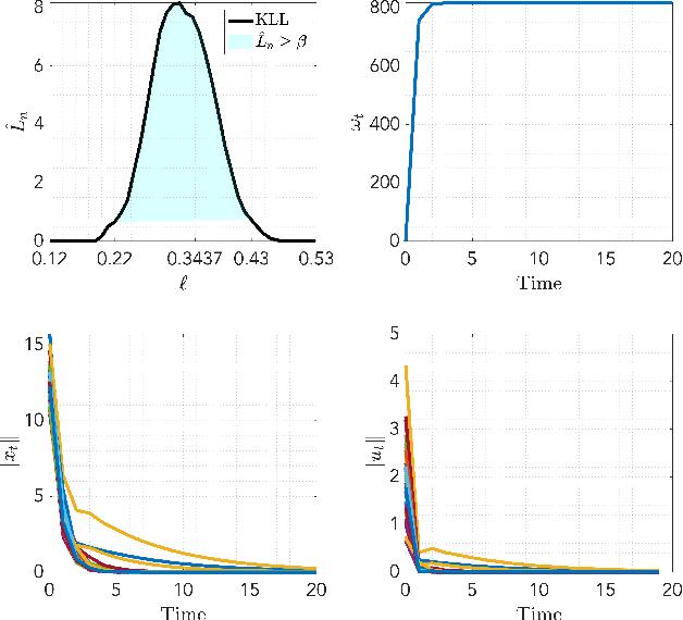 Figure 4 for Safe Approximate Dynamic Programming Via Kernelized Lipschitz Estimation