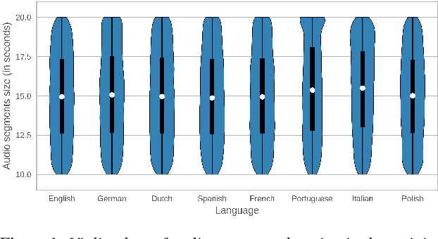 Figure 2 for MLS: A Large-Scale Multilingual Dataset for Speech Research