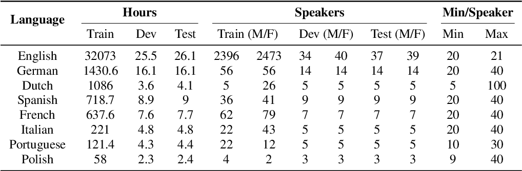 Figure 3 for MLS: A Large-Scale Multilingual Dataset for Speech Research