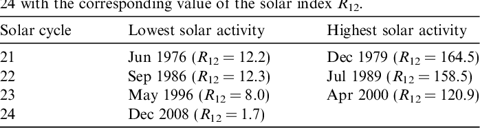 Table 1 Months of lowest and highest solar activity for solar cycles 21, 22, 23, and 24 with the corresponding value of the solar index R12.