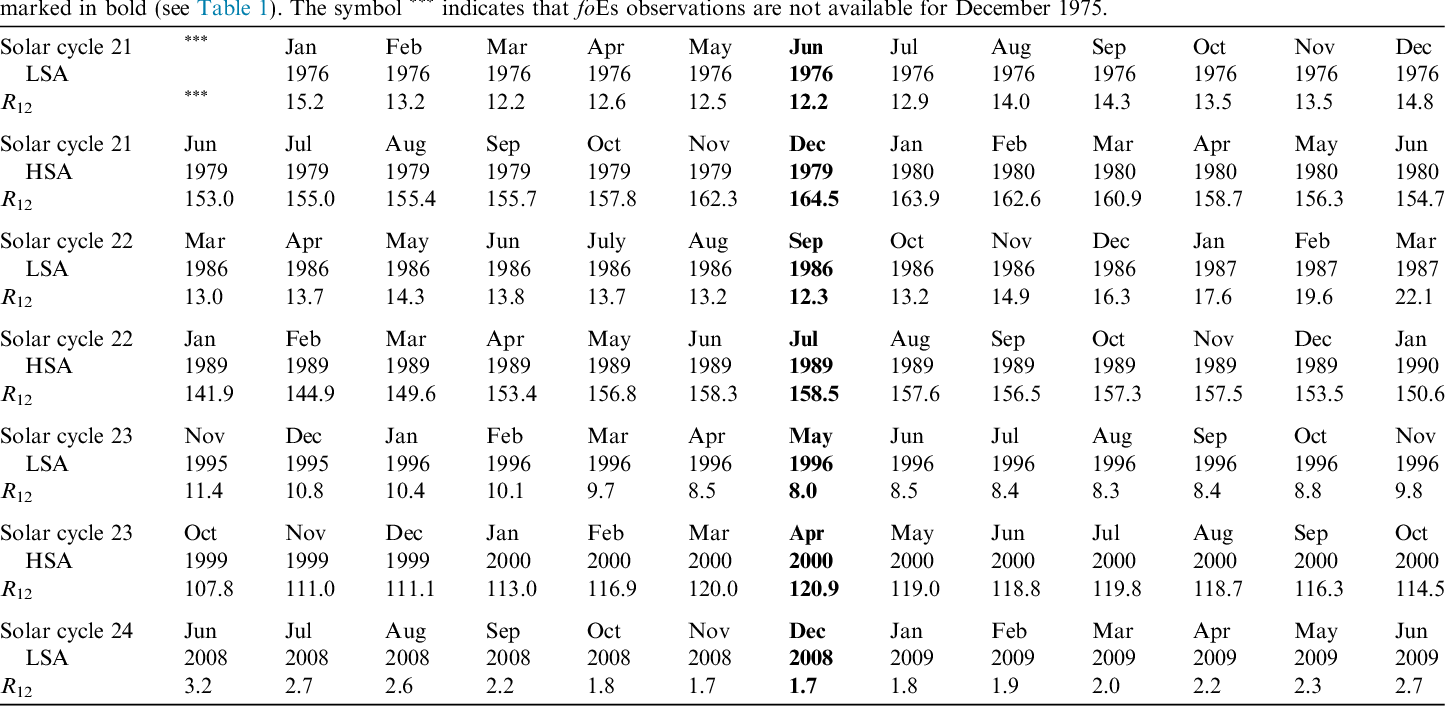 Table 2 Seven groups of 13 months, four for LSA and three for HSA, each of which is marked in bold (see Table 1). The symbol *** indicates that foEs observations