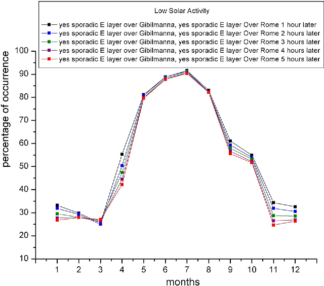 Fig. 4. Percentages of occurrence of sporadic-E layer for LSA in Gibilmanna at a given hour and Rome one (black plot), two (blue plot), three (green plot), four (purple plot), and five (red plot) hours later. (For interpretation of the references to color in this figure legend, the reader is referred to the web version of this article.)