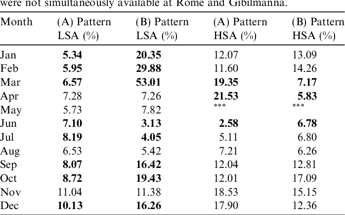 Table 4 Mean occurrence values for the patterns (A) and (B) for LSA and HSA. In bold the cases in which the differences between the mean occurrence values for (A) and (B) pattern are statistically significant (see Fig. 8). In May, for HSA, the mean occurrence values are missing because foEs observations were not simultaneously available at Rome and Gibilmanna.