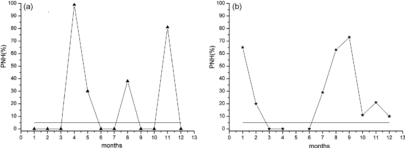 Fig. 8. Student's t-test results. Probability of null hypothesis (PNH, y axis) for (a) LSA and (b) HSA for each month. In May, for HSA, the percentage is missing because foEs observations were not simultaneously available at Rome and Gibilmanna. The horizontal line marks the level of significance (5%).