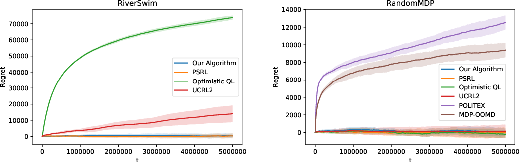 Figure 2 for A Model-free Learning Algorithm for Infinite-horizon Average-reward MDPs with Near-optimal Regret