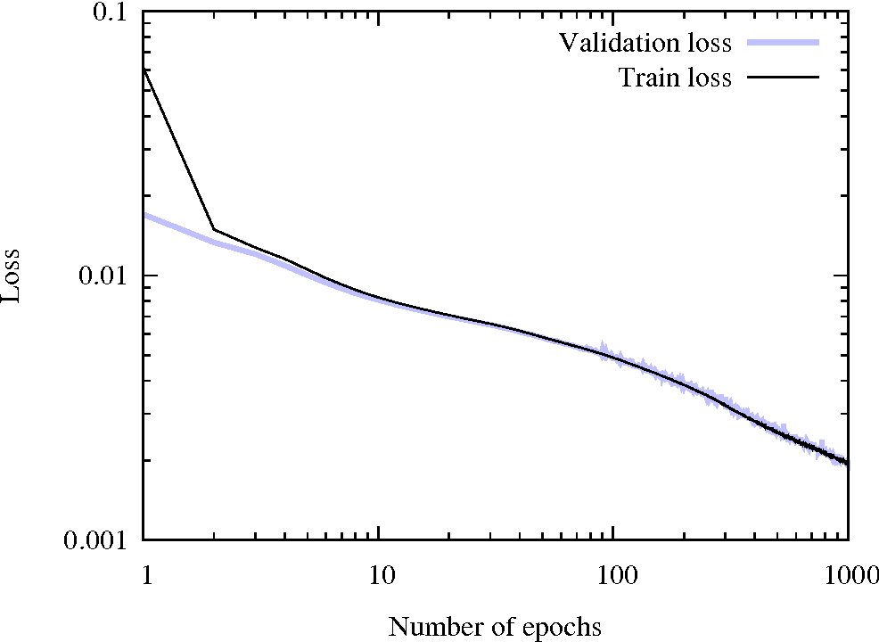 Figure 2 for Predicting the dynamics of 2d objects with a deep residual network