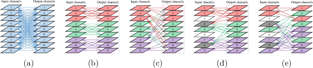 Figure 1 for Self-grouping Convolutional Neural Networks