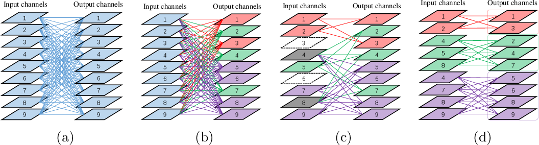Figure 3 for Self-grouping Convolutional Neural Networks