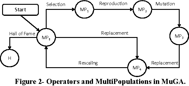 Figure 2- Operators and MultiPopulations in MuGA.
