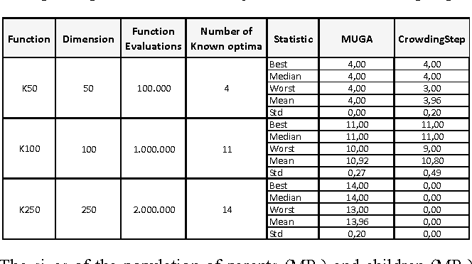 Table 1. Statistics of the number of optima found in three knapsack problem instances by MuGA and CrowdingStep.