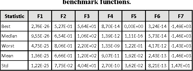 Table 2. Statistics of MuGA results from the CEC 2008 benchmark functions.