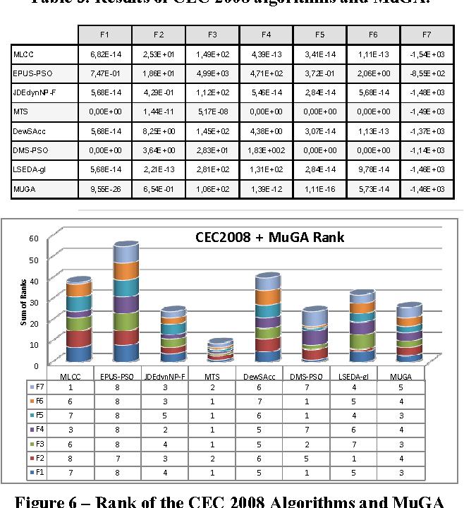 Figure 6 – Rank of the CEC 2008 Algorithms and MuGA