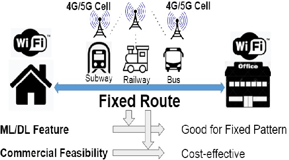 Figure 1 for Realtime Mobile Bandwidth and Handoff Predictions in 4G/5G Networks