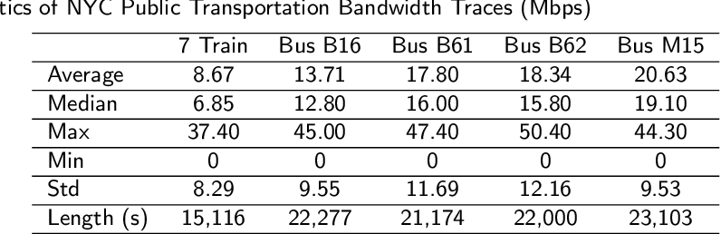 Figure 2 for Realtime Mobile Bandwidth and Handoff Predictions in 4G/5G Networks