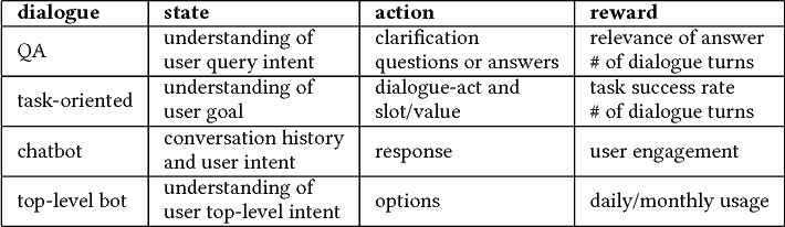 Figure 1 for Neural Approaches to Conversational AI