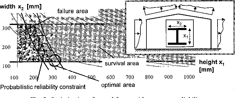 Fig. 2. Optimization of a steel frame with respect to reliability.