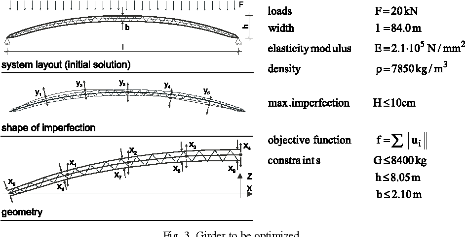 Fig. 3. Girder to be optimized.
