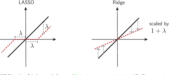 Figure 12 from A high-bias, low-variance introduction to