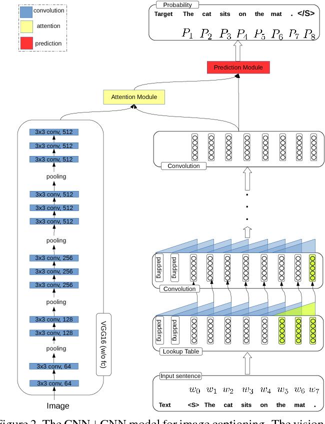 Figure 3 for CNN+CNN: Convolutional Decoders for Image Captioning