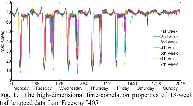 Figure 1 for Non-recurrent Traffic Congestion Detection with a Coupled Scalable Bayesian Robust Tensor Factorization Model