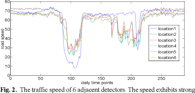 Figure 3 for Non-recurrent Traffic Congestion Detection with a Coupled Scalable Bayesian Robust Tensor Factorization Model