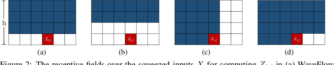 Figure 3 for WaveFlow: A Compact Flow-based Model for Raw Audio