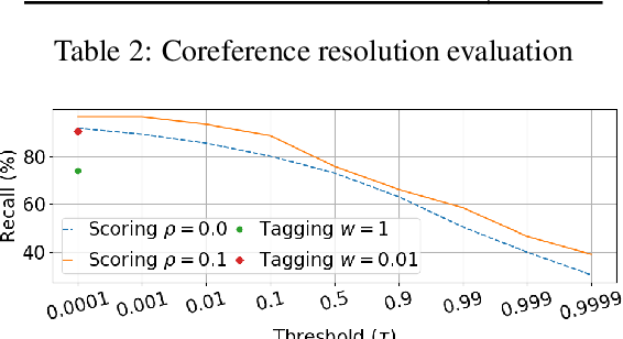 Figure 3 for Partially-supervised Mention Detection